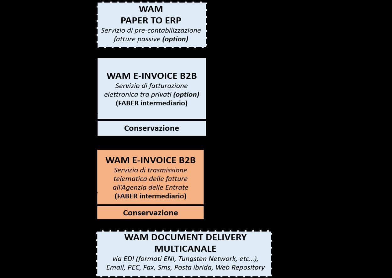 Converti fatture elettroniche da XML e P7M a PDF