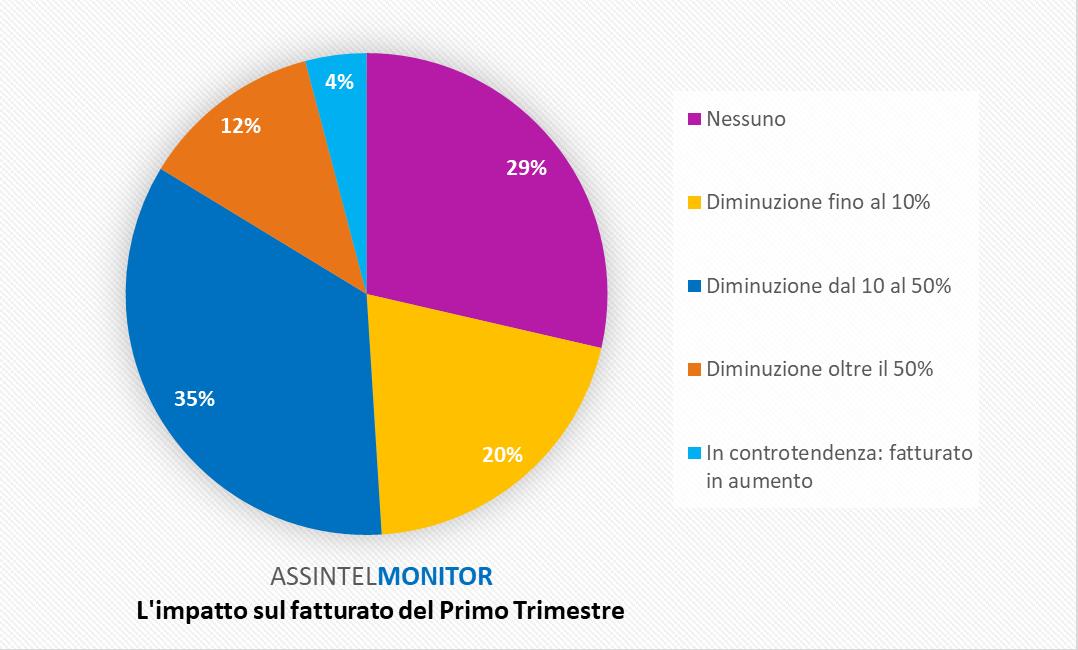 AssintelMonitor - Grafico 1