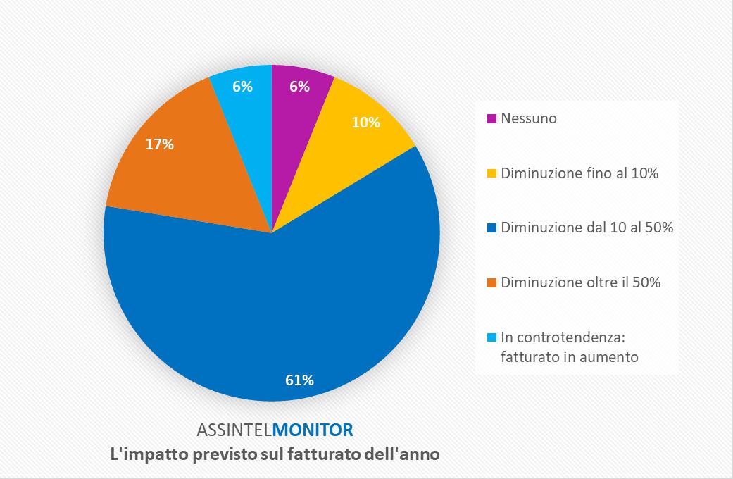 AssintelMonitor - grafico2