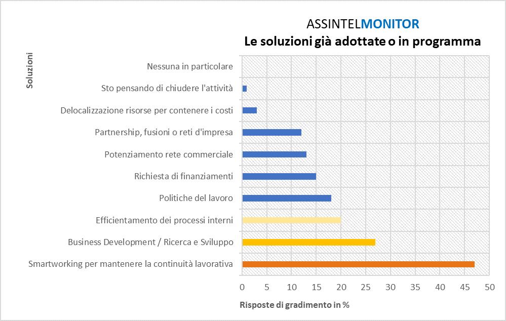 AssintelMonitor - grafico3